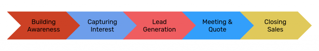 Pay Per Lead Generation Campaigns