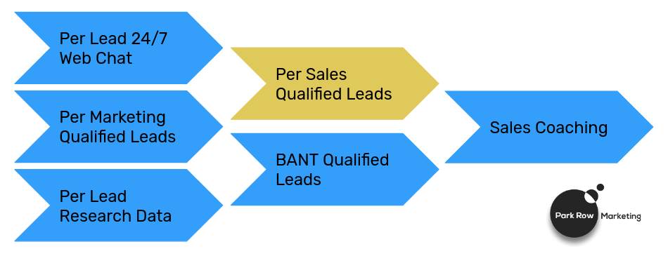 Pay Per Lead Sales Qualified Lead